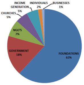 2015 Income sources