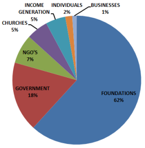 2015 Income sources